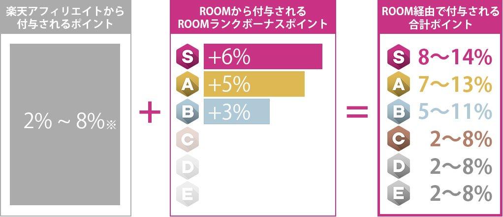 楽天ROOMは商品ごとの成果報酬と、ROOMランクボーナスポイントによってポイントが付与されます